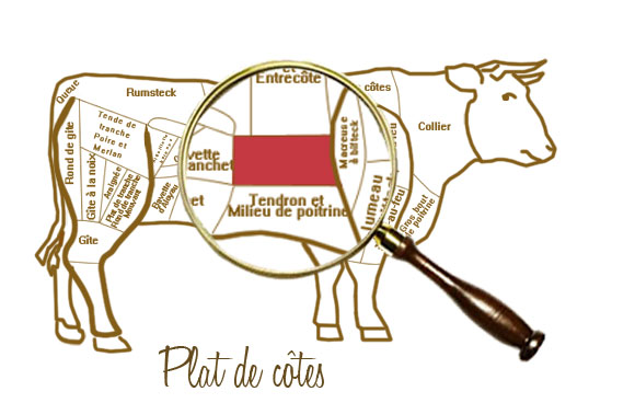 法國火鍋Pot-au-feu