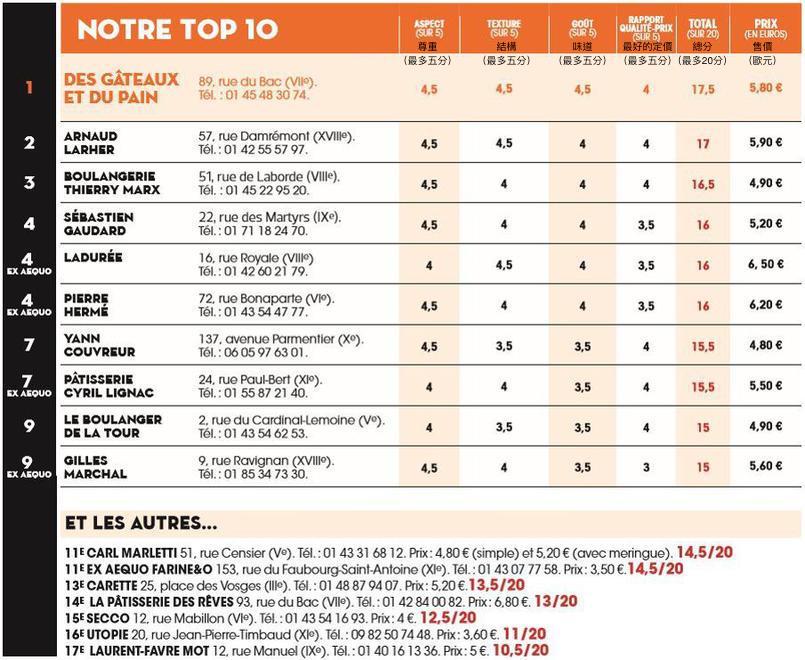 費加洛票選巴黎最美味的檸檬塔前10名(le figaro - Les meilleures tartes au citron de Paris)